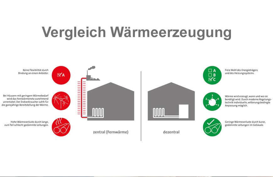 Vergleich Wärmeerzeugung