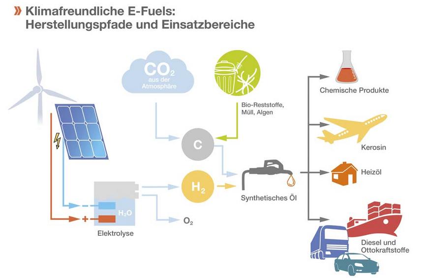 Klimafreundliche E-Fuels: Herstellungspfade und Einsatzbereiche