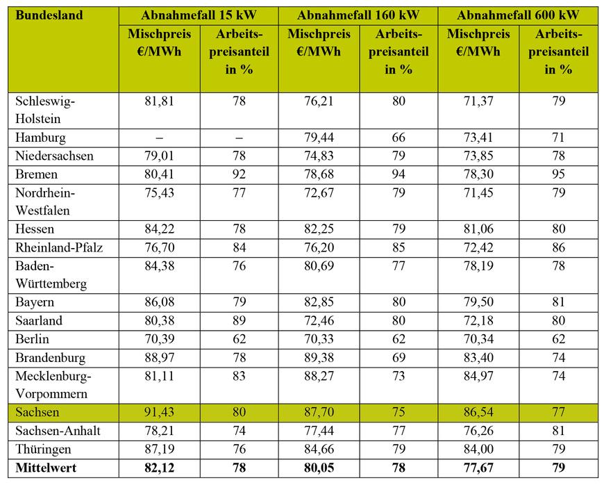 Vergleichsweise hohe Fernwärmeabnahmepreise in Sachsen.