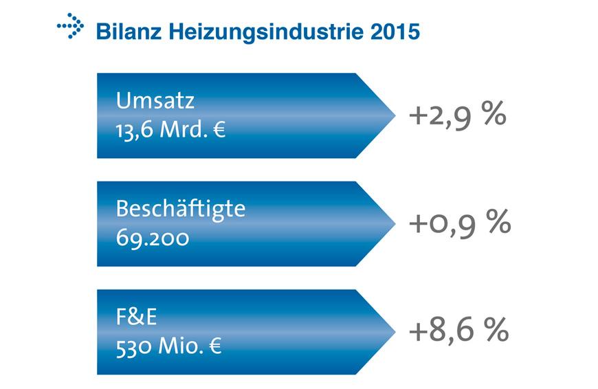 Bilanz_Heizungsindustrie