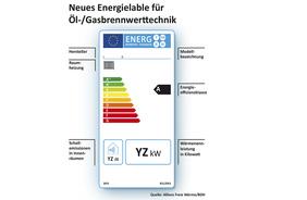 Energiekennzeichnung für Heizkessel gestartet