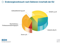 Endenergieverbrauch nach Sektoren innerhalb der EU