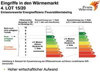 Die Ökodesignrichtlinie verhindert über verschärfte Auflagen die Nutzung von freier Wärme