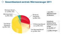 Gesamtbestand zentrale Wärmeerzeuger 2011