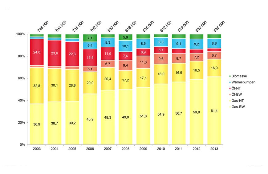 Marktentwicklung Wärmeerzeuger 2003-2013
