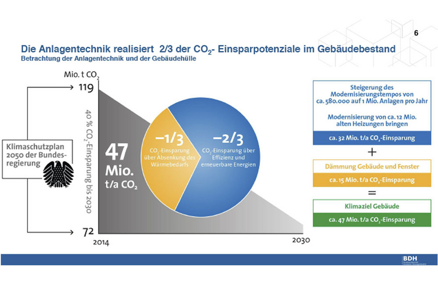 Infografik CO2-Einsparung - Wärmekonferenz Deutschland