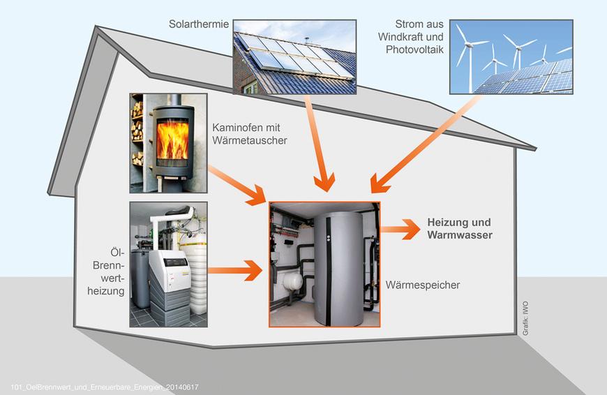 Brennwert und Erneuerbare Energien. Quelle: IWO