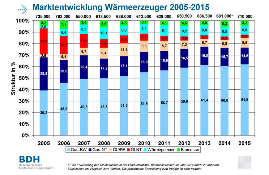 Marktentwicklung Wärmeerzeuger