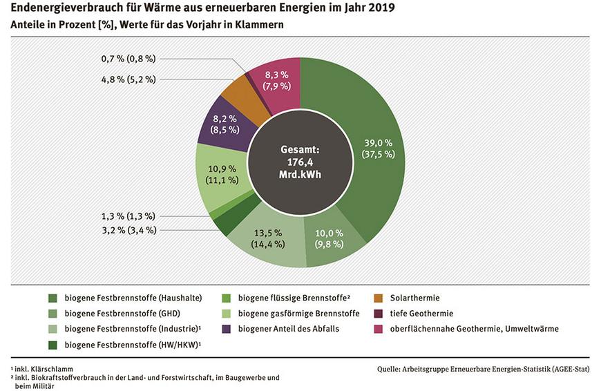 Endenergieverbrauch für Wärme aus erneuerbaren Energien 2019